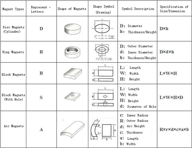 specifications-of-various-permanent-magnets.