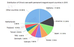 Germany becomes the main export area of China's rare earth permanent magnet products